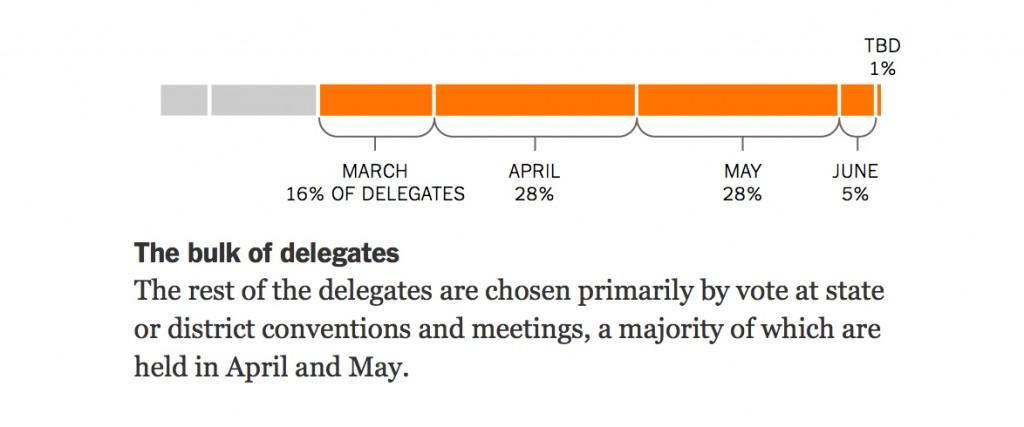 delegates2